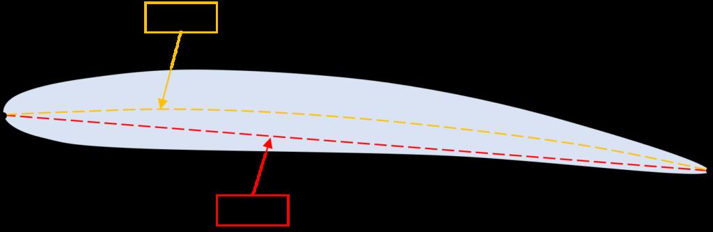 中心線と翼弦線の図