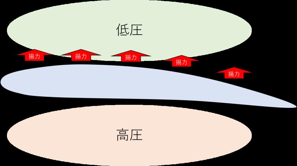 圧力分布と揚力発生のイメージ