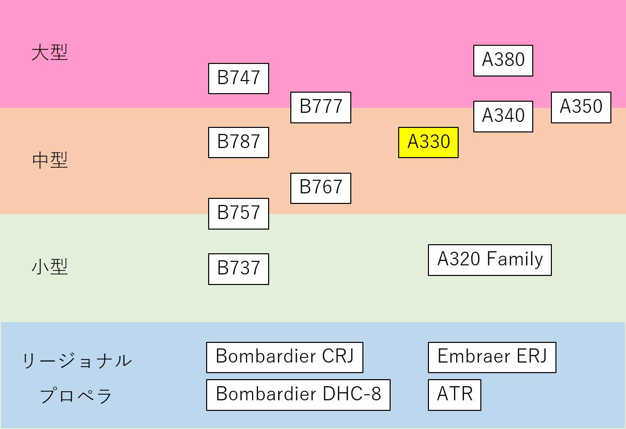 機体サイズの分類分けイメージ