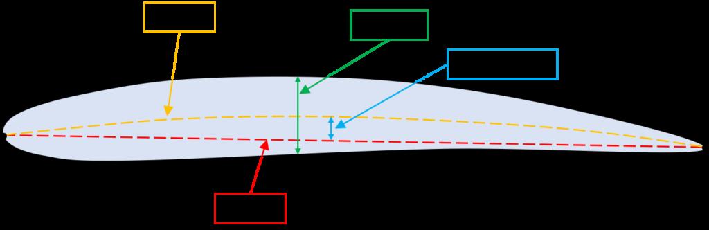 翼厚とキャンバーの図