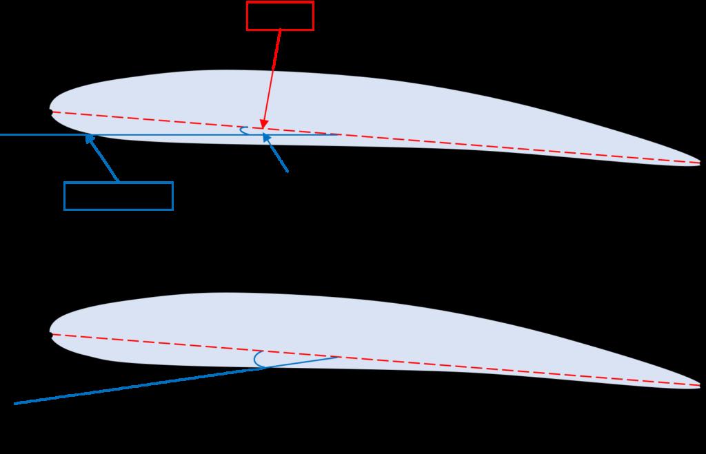 翼弦線と迎角の図