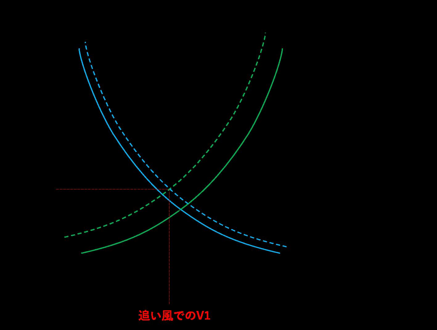 追い風の場合のグラフ