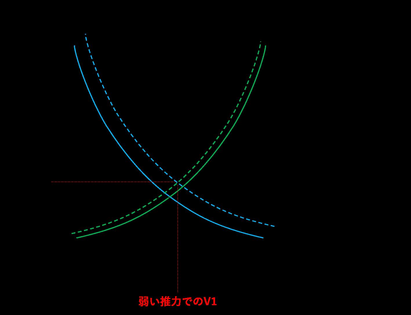 離陸推力が弱い場合のグラフ