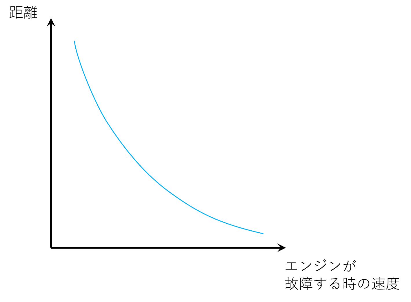 離陸距離のグラフ