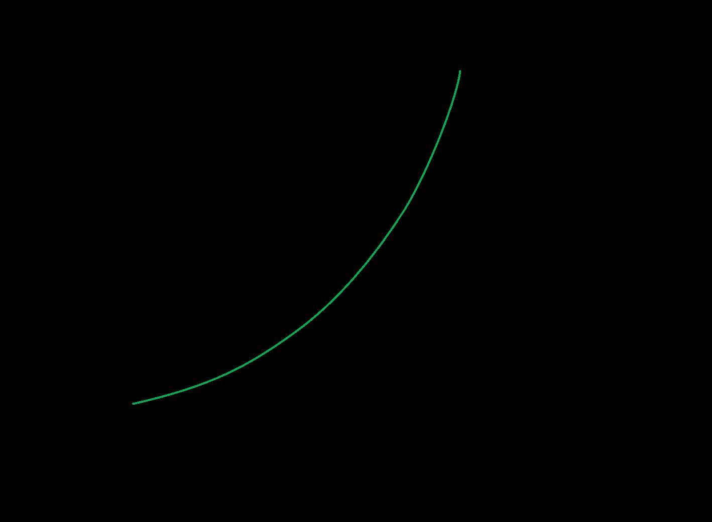 加速停止距離のグラフ