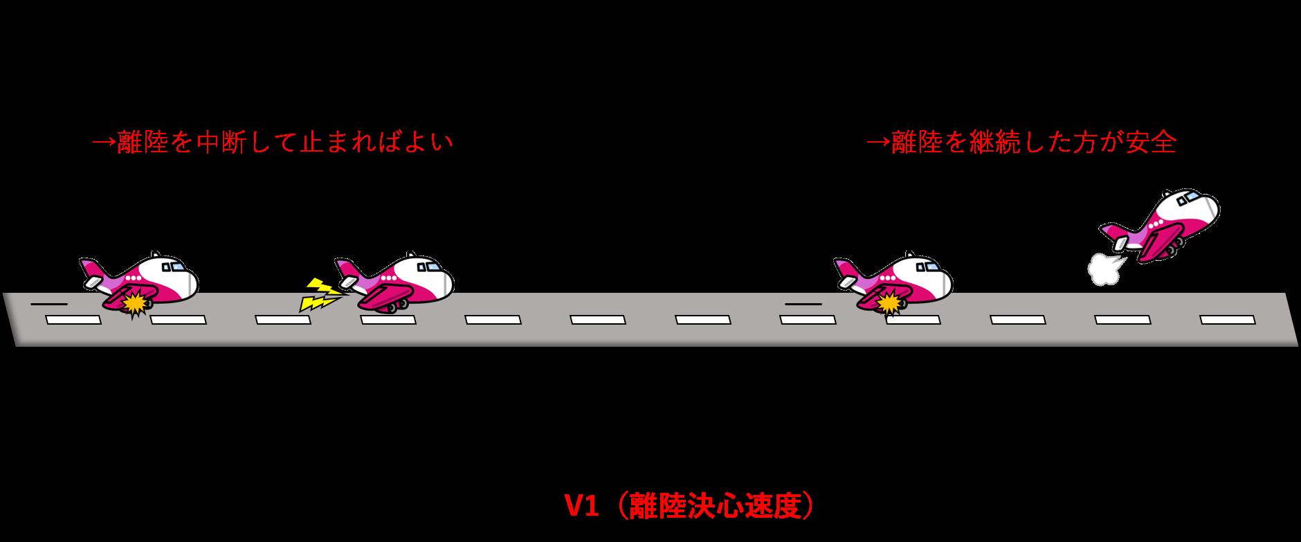 V1が決まるイメージ