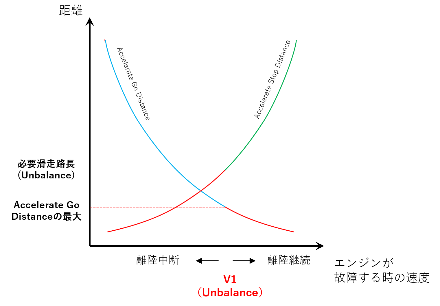 Unbalanced V1にした時のAccelerate Go Distanceの図