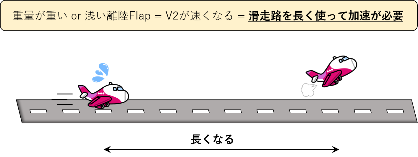 V2と必要滑走路長のイメージ図