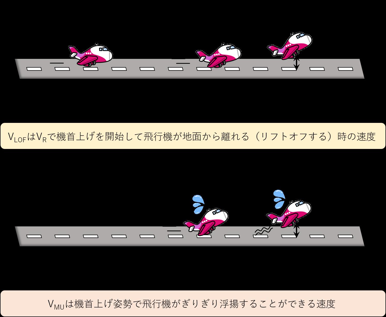 VLOFとVMUの説明イメージ