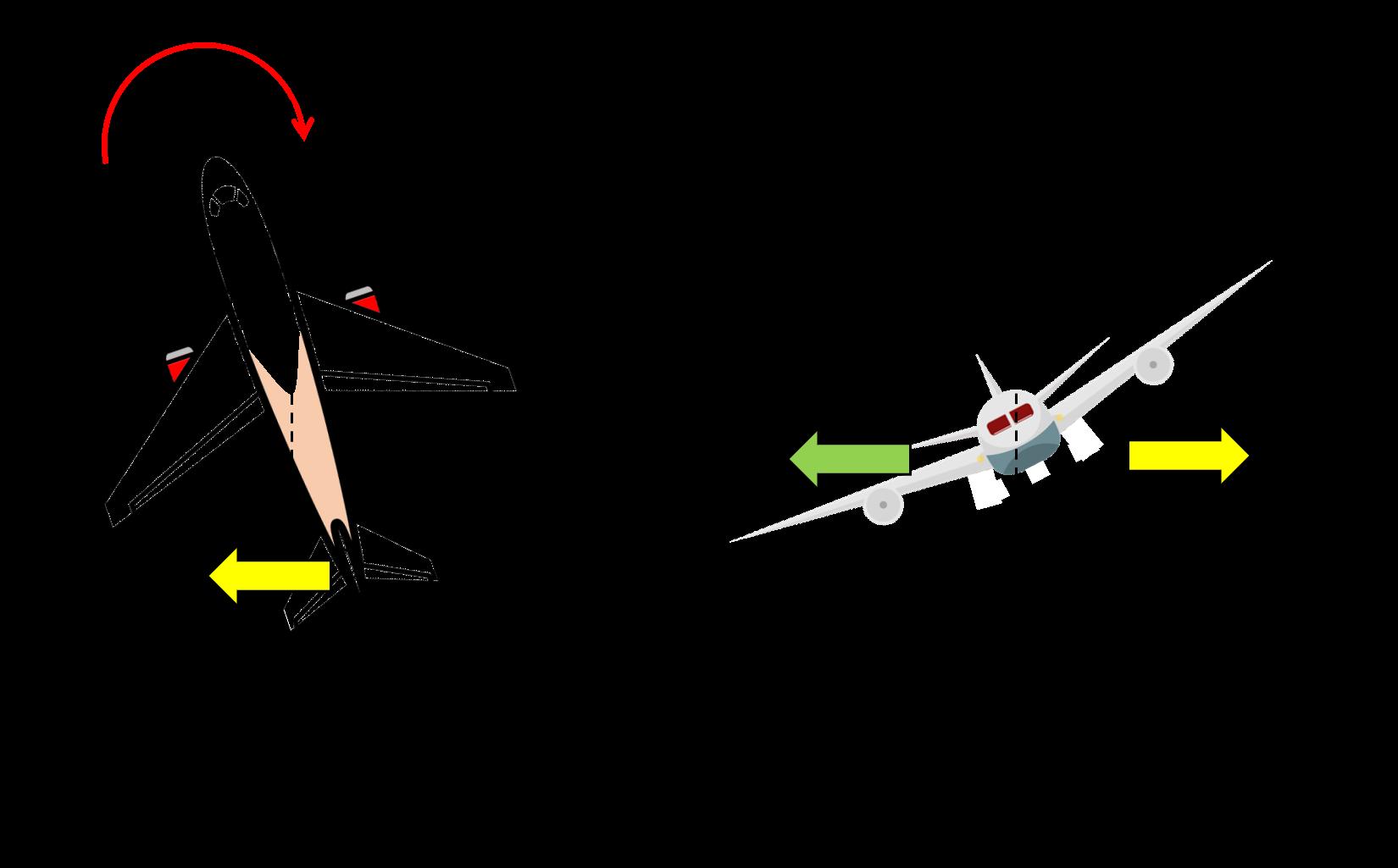 ラダーによる機首振り対処の説明