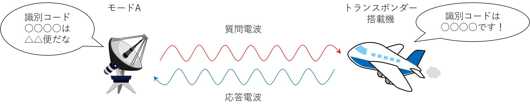 モードA機能のイメージ