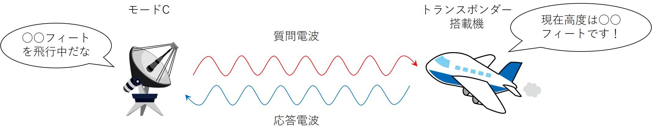 モードC機能のイメージ