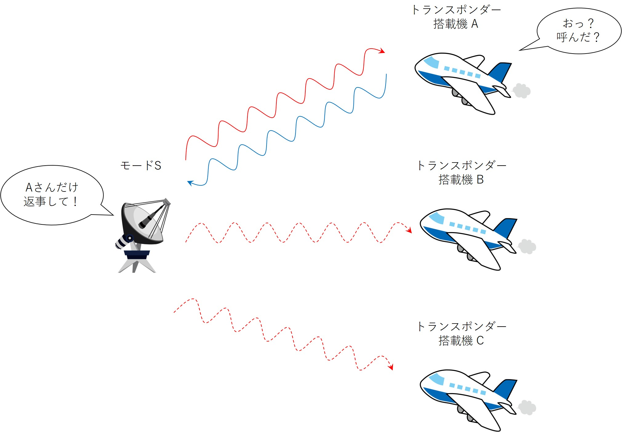モードS機能のイメージ