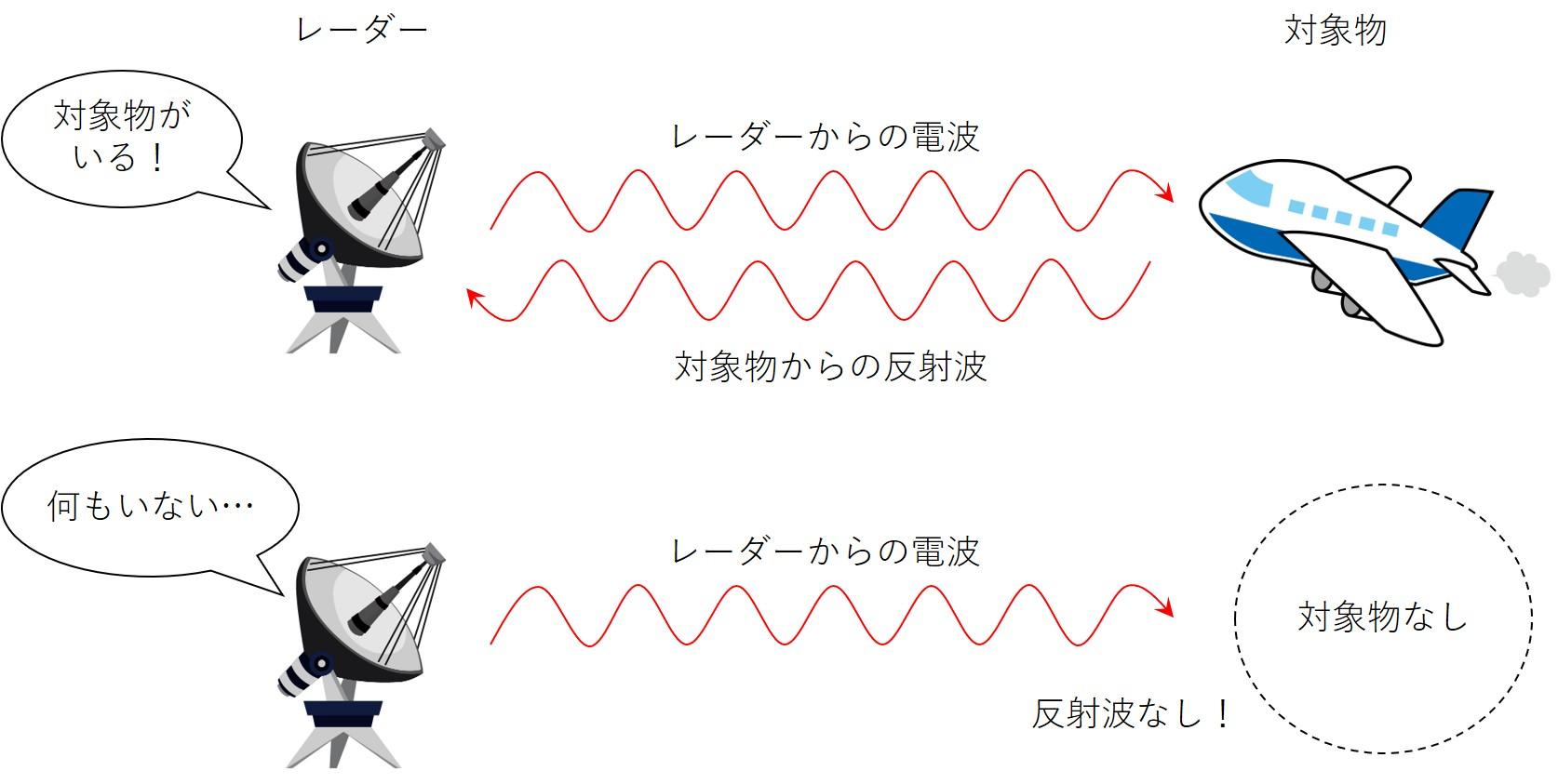 レーダーの原理イメージ
