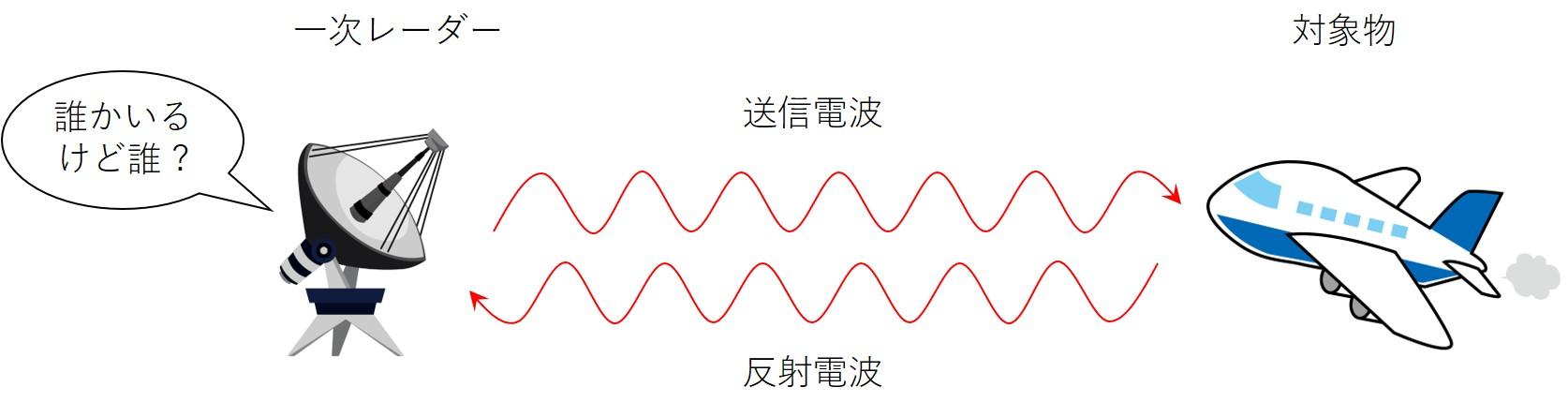 一次レーダーのイメージ