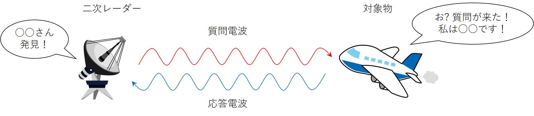 二次レーダーのイメージ