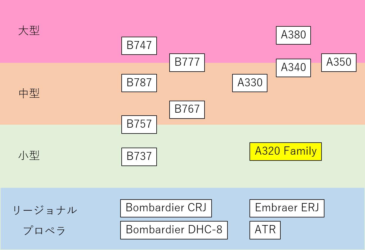 機体サイズの分類イメージ