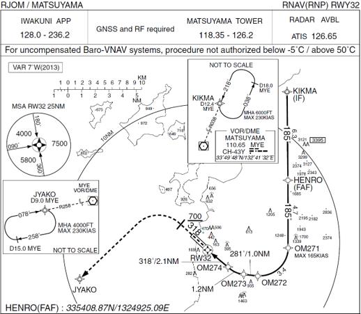 松山空港RWY32 RNP ARのチャート