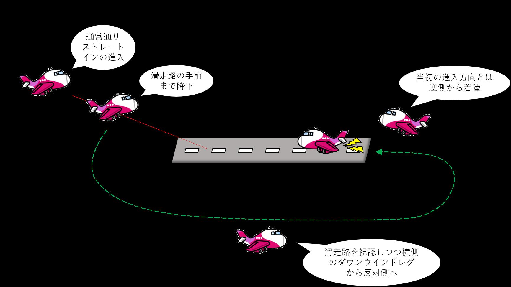サークリングアプローチのイメージ
