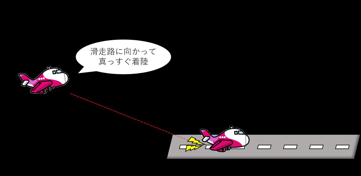 ストレートインランディングのイメージ