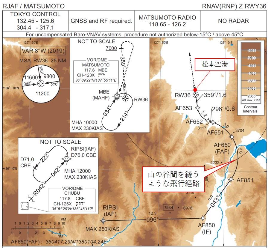 松本空港のRNP AR方式