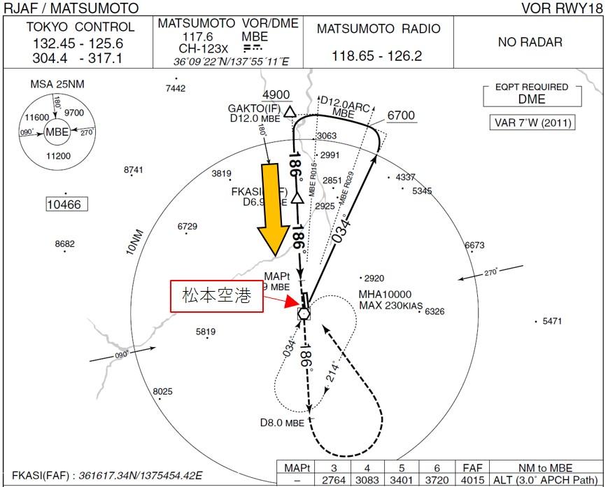 松本空港RWY18アプローチの例