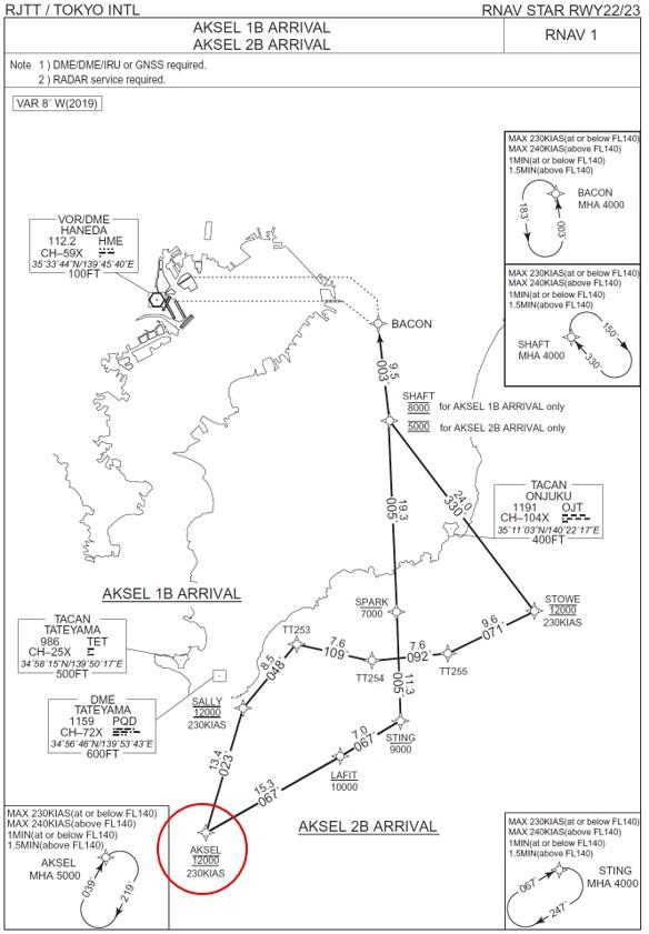 南風で着陸する際のSTARの一例