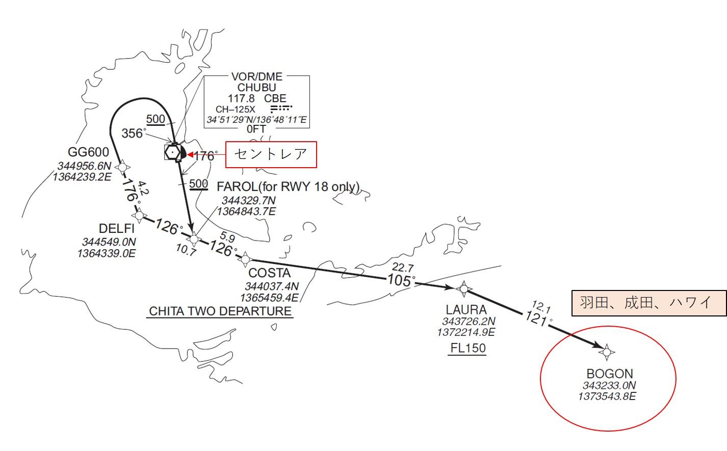 CHITA DEPARTUREの図