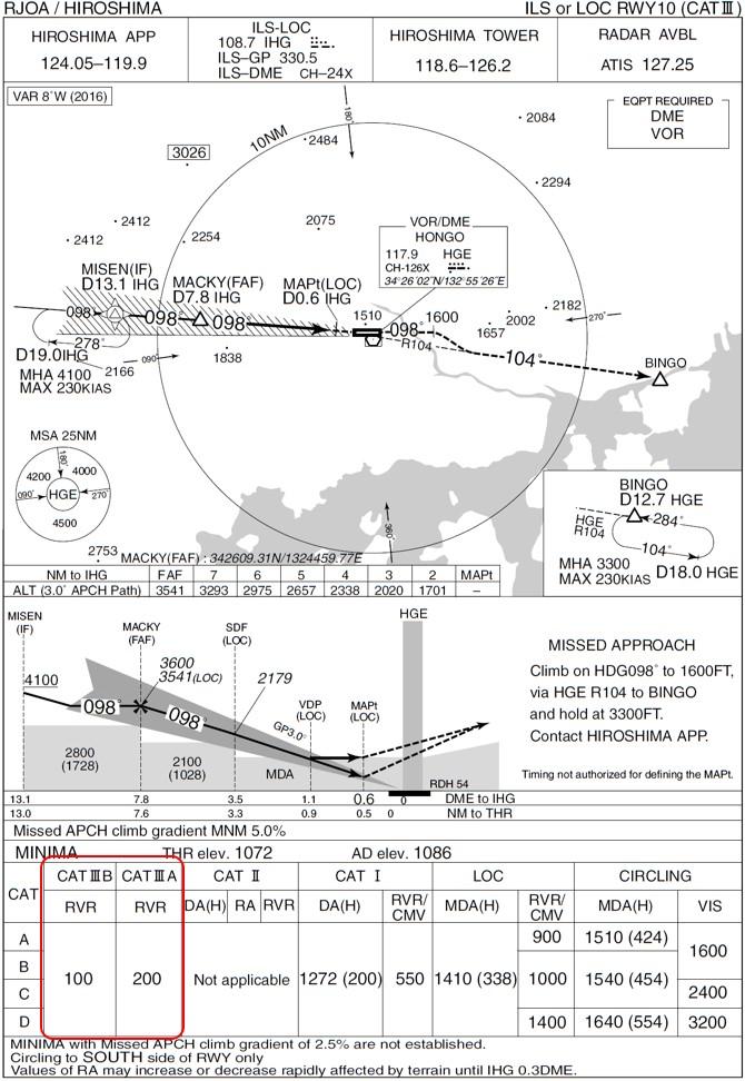 広島空港のILSカテゴリーⅢ着陸方式
