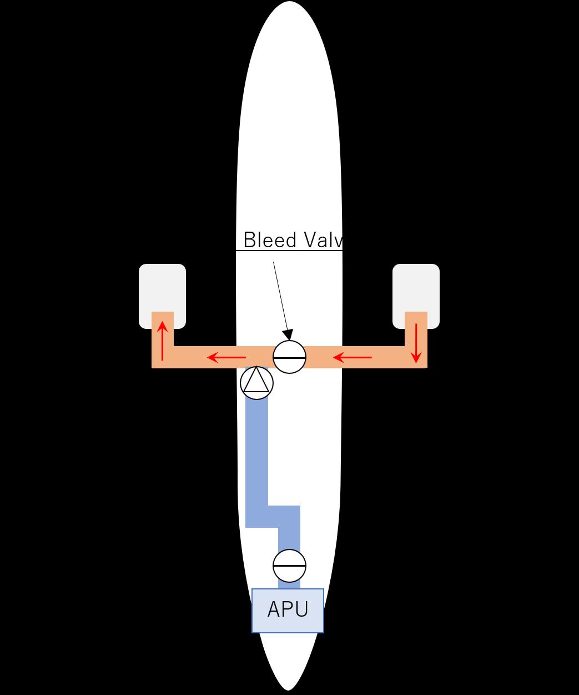 作動しているエンジンからの圧縮空気供給のイメージ