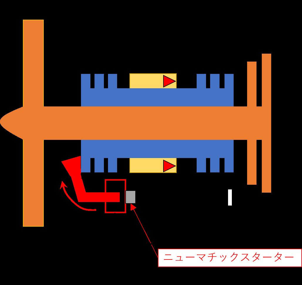 アクセサリーギアとニューマチックスターターのイメージ図