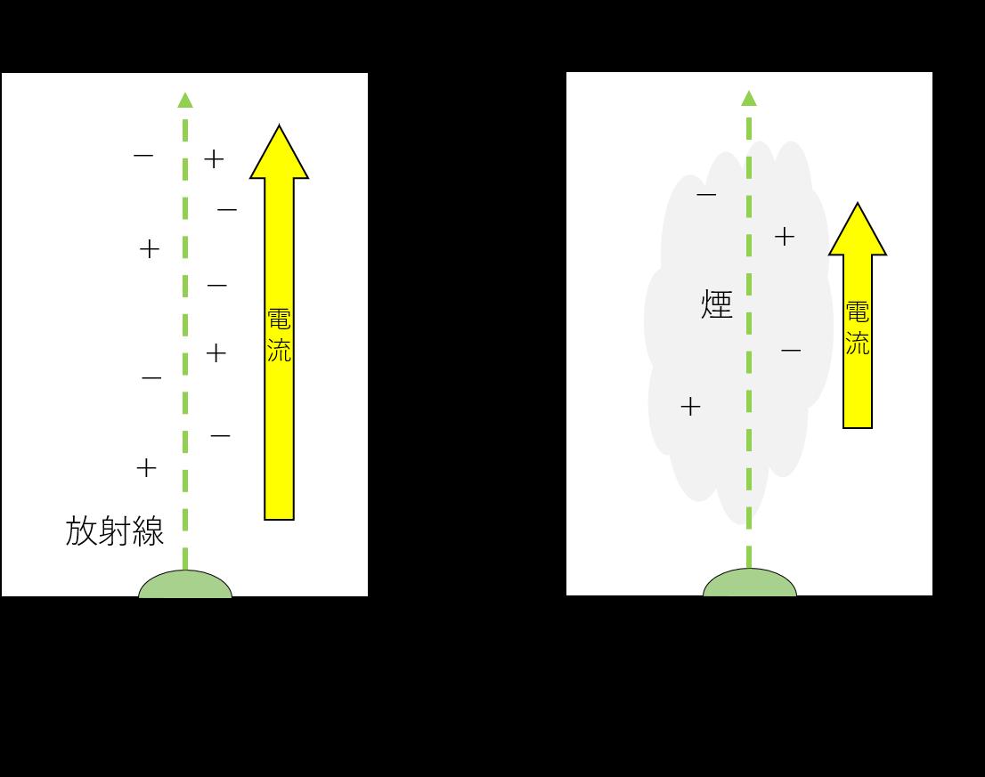 イオン式のスモークディテクターのイメージ