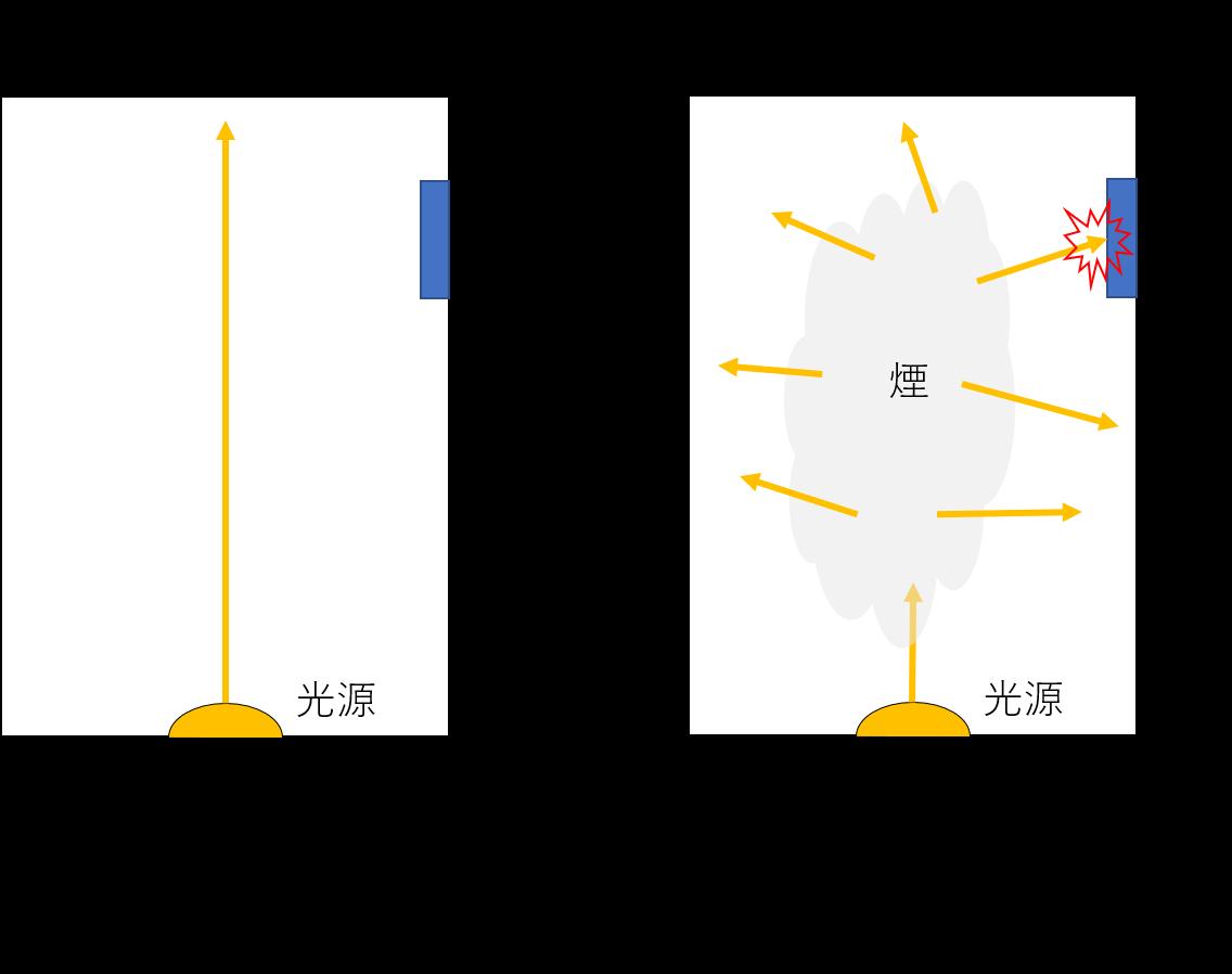 光電式のスモークディテクターのイメージ
