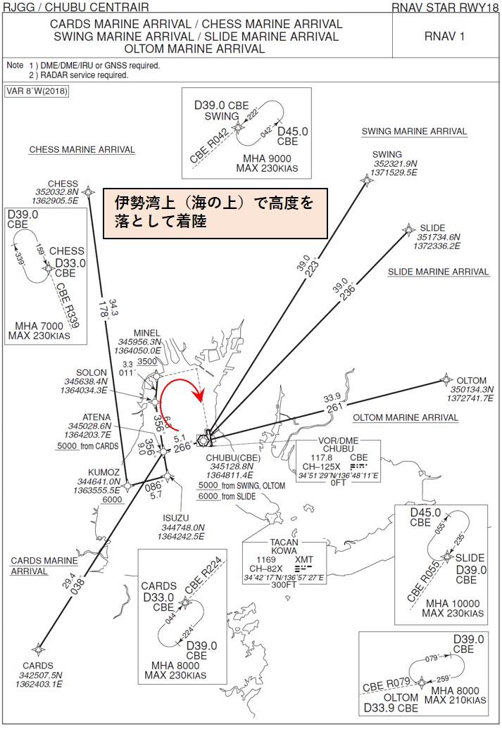 南風(RWY18)への到着経路(深夜)