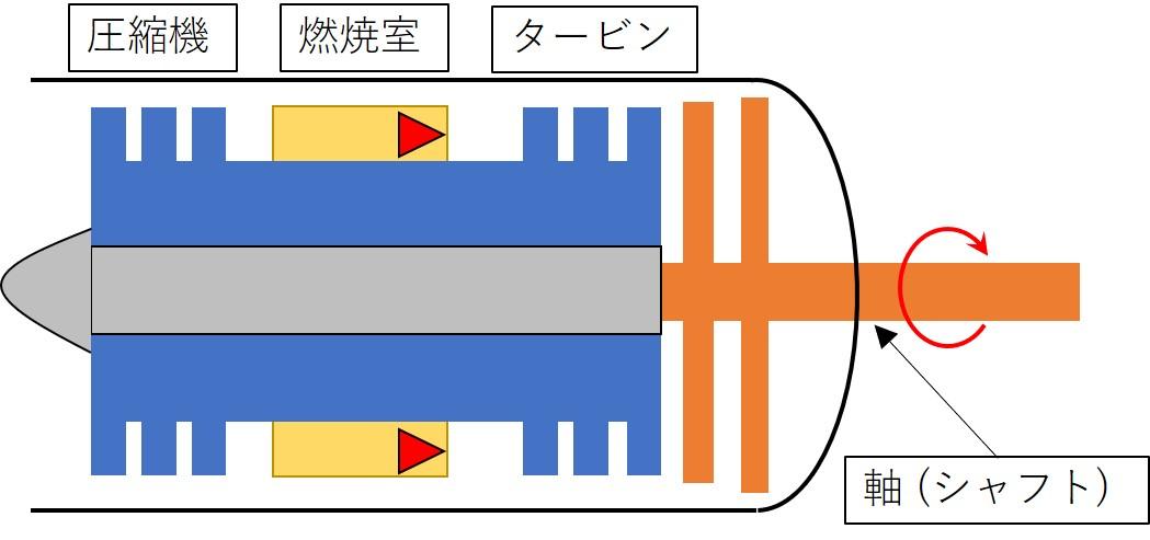 ターボシャフトエンジンのイメージ図