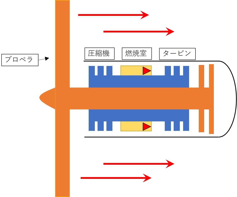 ターボプロップエンジンのイメージ図