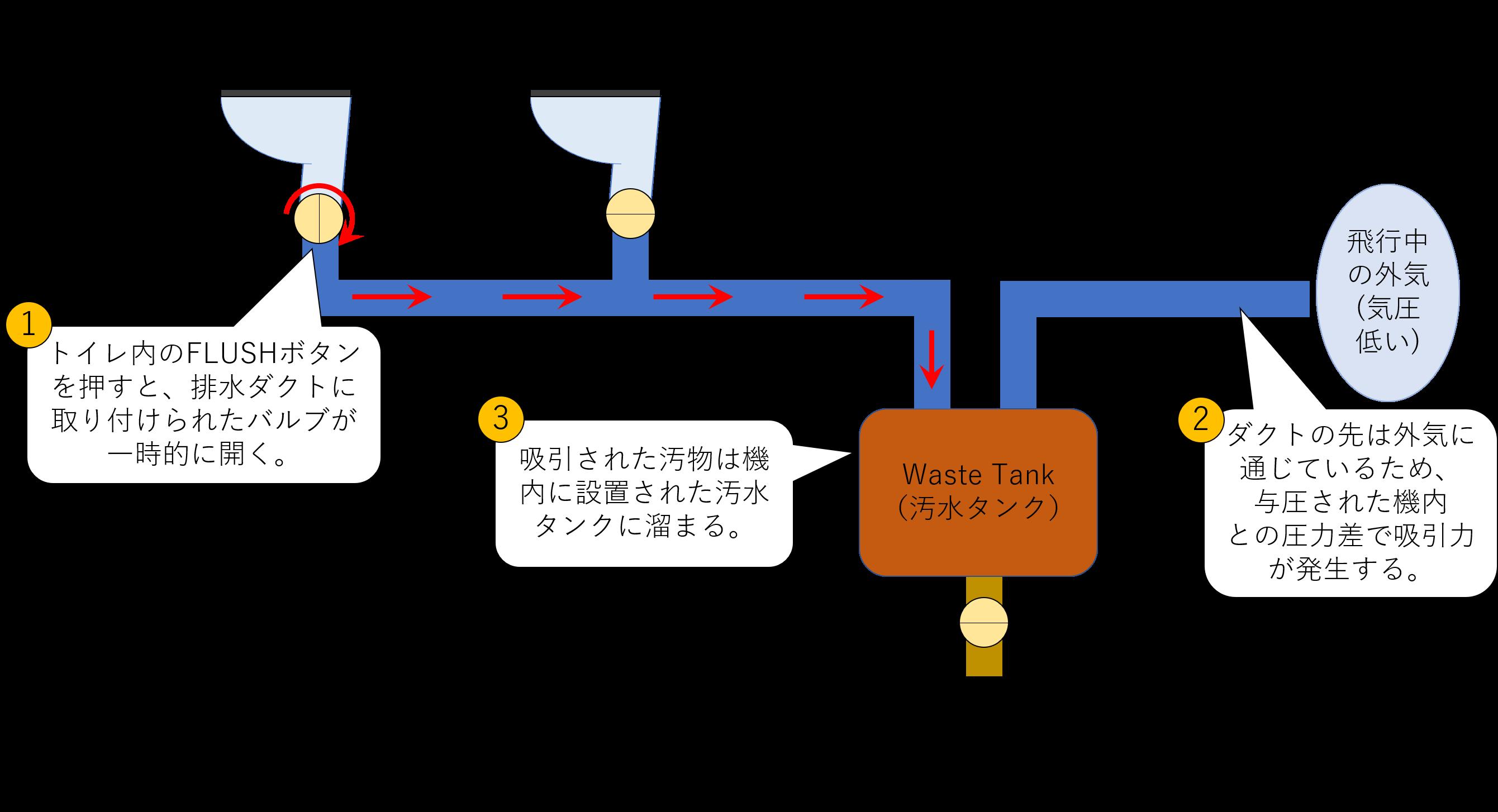 機内トイレの仕組み概略図