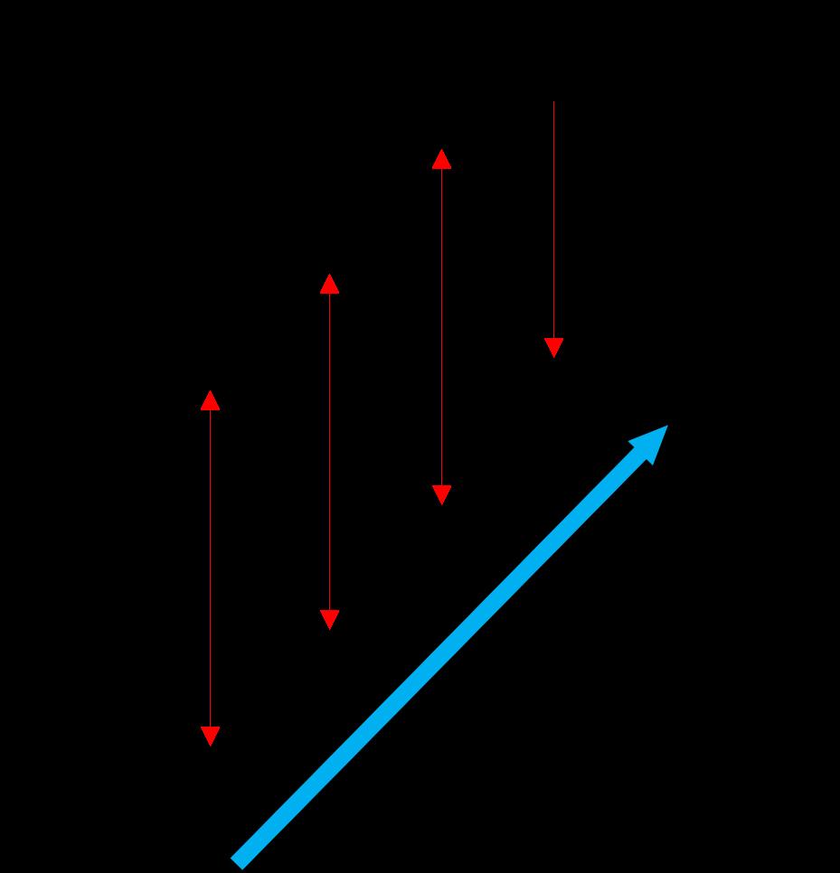 フラップと飛行可能な速度域のイメージ