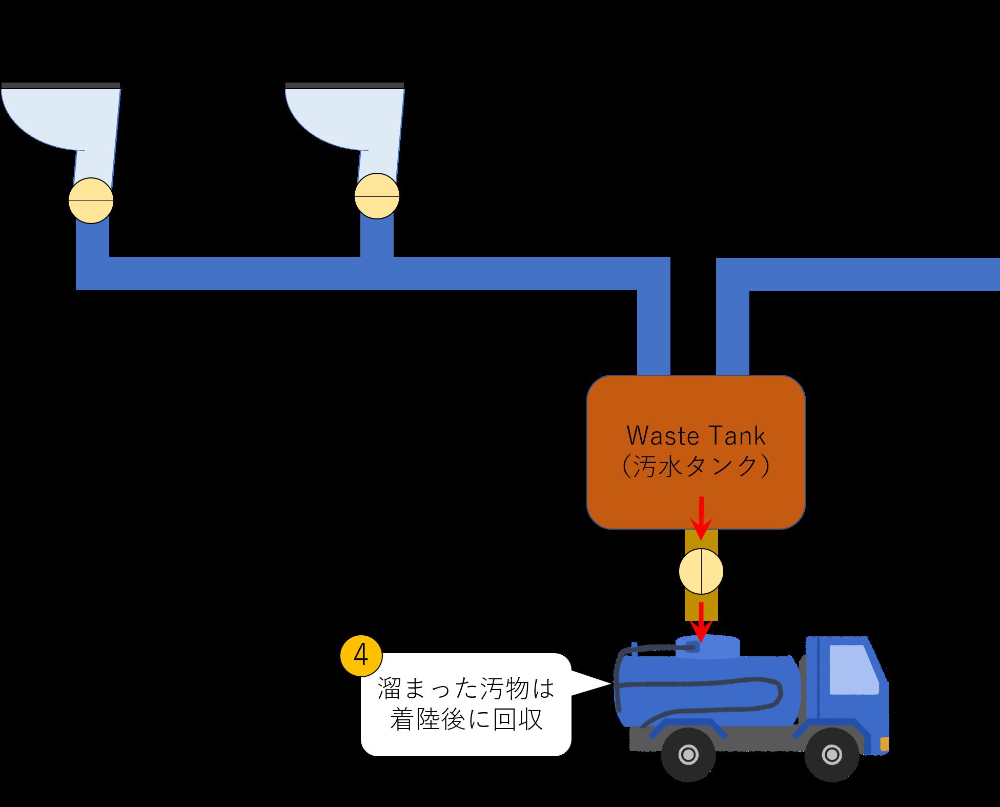 Waste Tankから汚物を回収するイメージ図