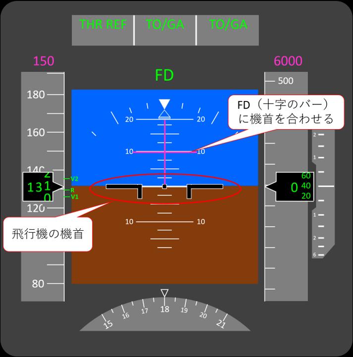 フライトディレクターによる機首上げガイダンス