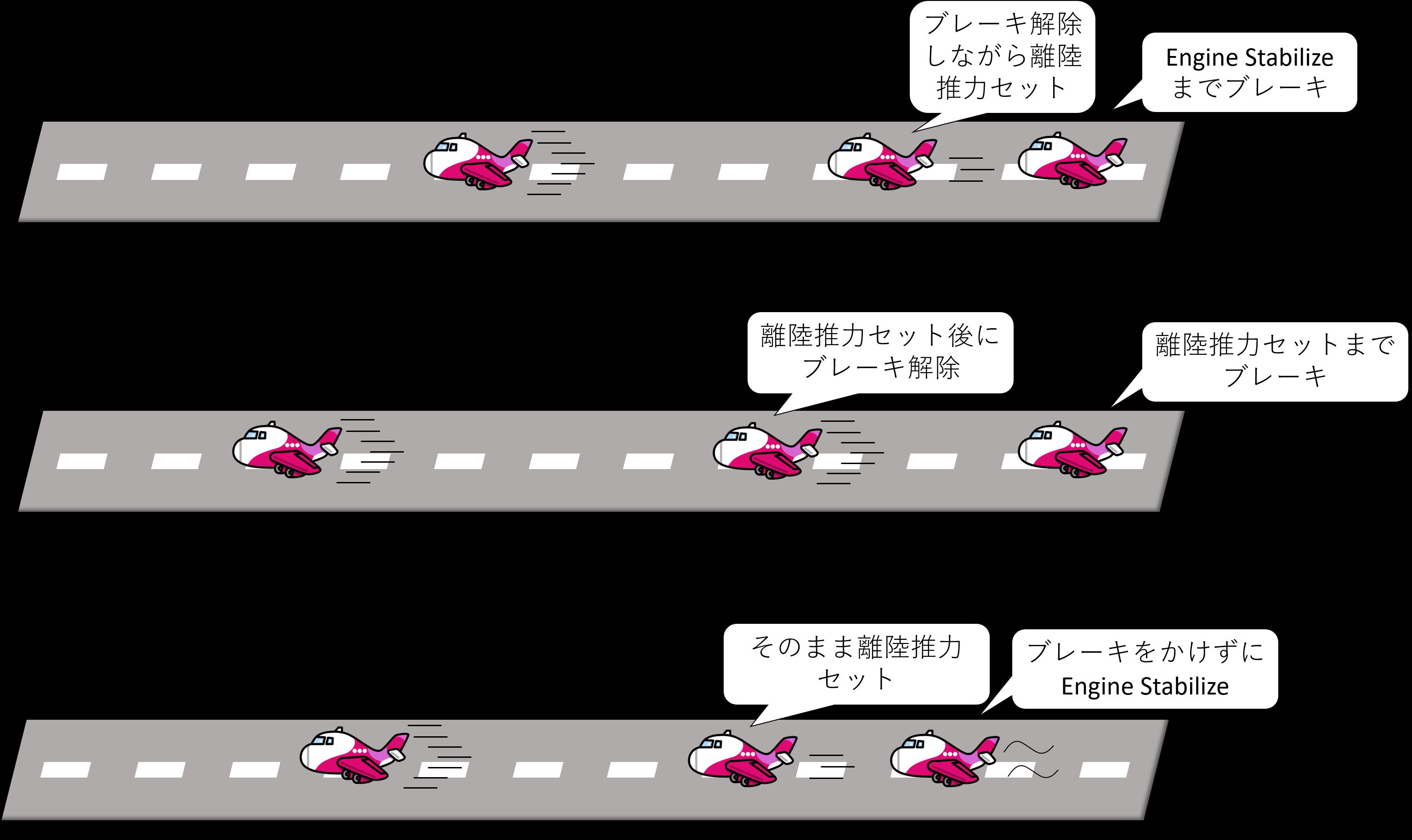 3種類の離陸推力セット方法のイメージ図