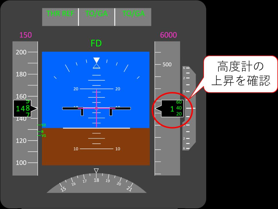 高度計の表示例