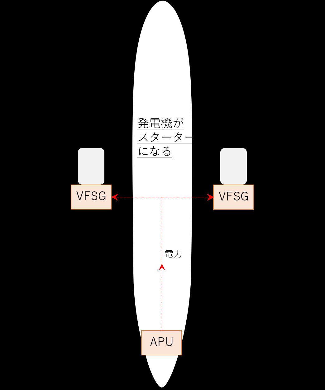B787のVFSGによるエンジン始動のイメージ