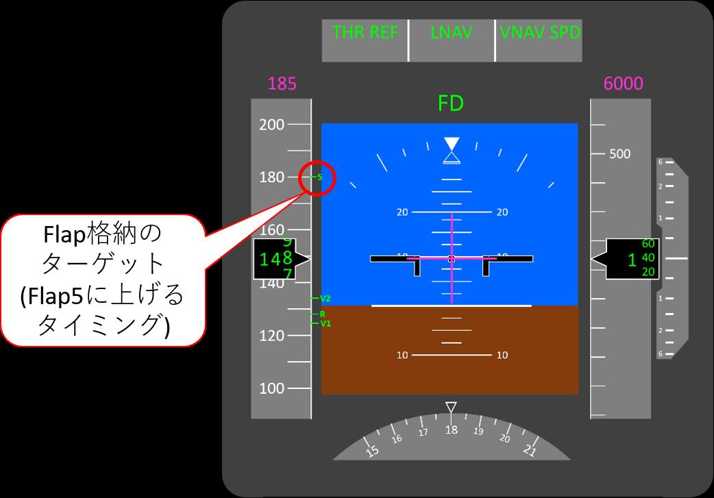 フラップ格納タイミングの表示例