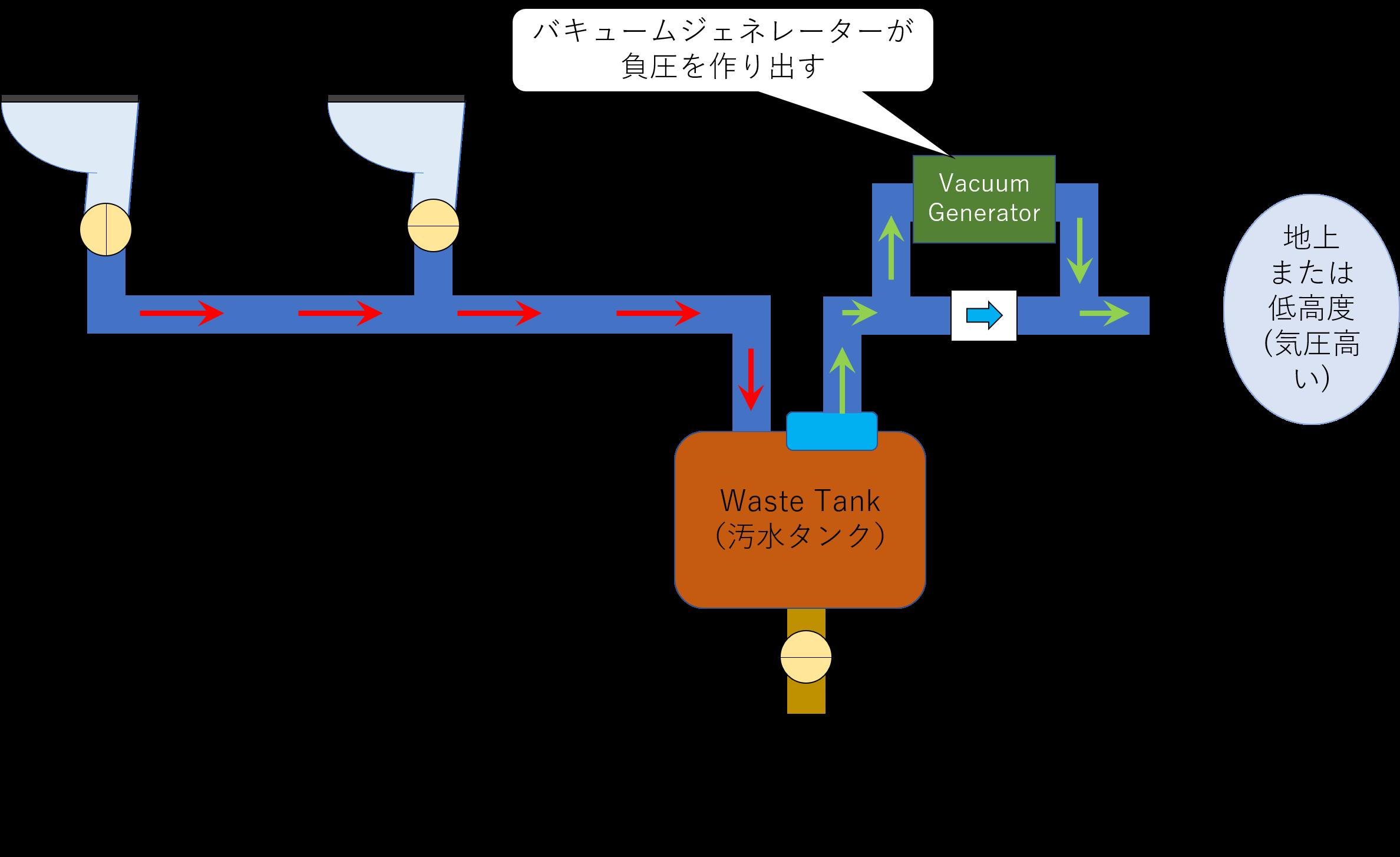 バキュームジェネレーターの役割の図