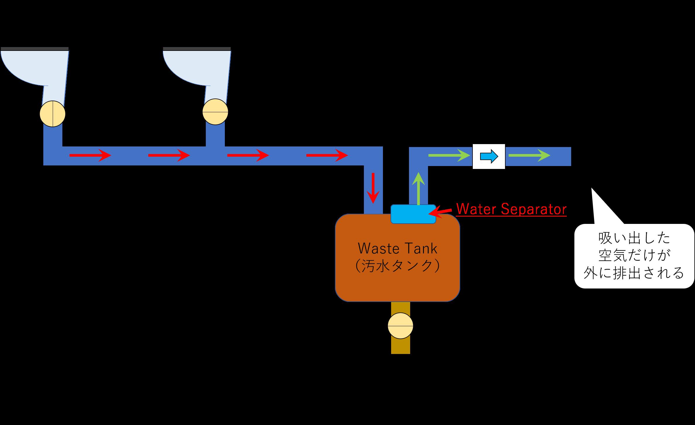 Water Separatorの役割と排出される空気の流れの図