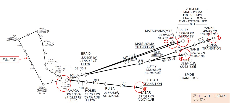 YOKAT DEPARTURE経由で各TRANSITIONへ向かう出発経路