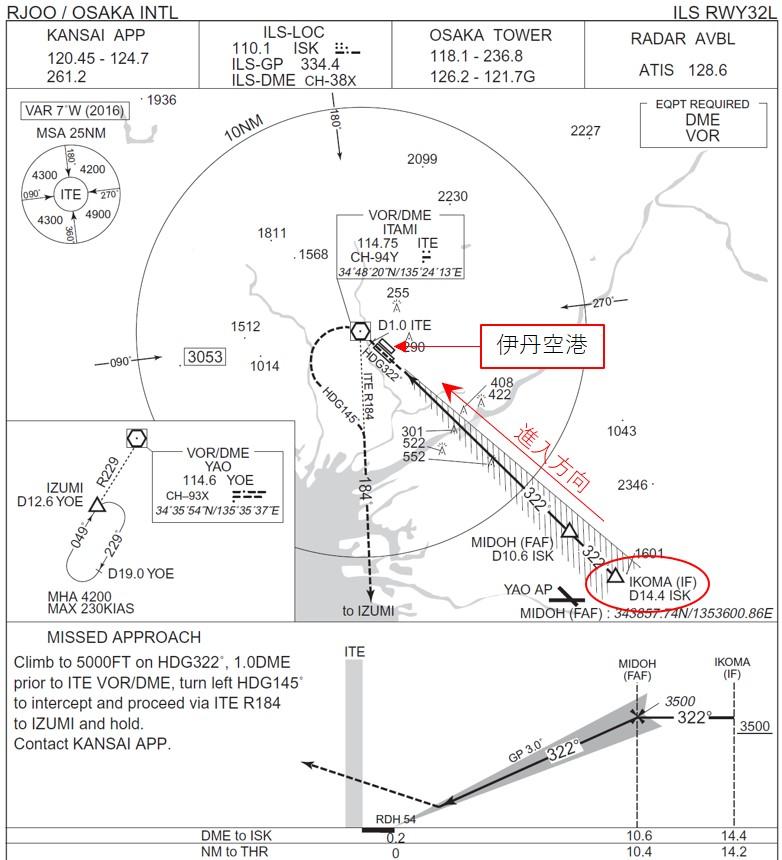 伊丹空港へILS進入する場合の飛行チャート