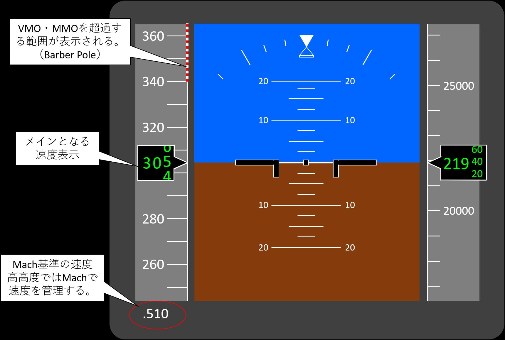 コックピットの速度計のイメージ図