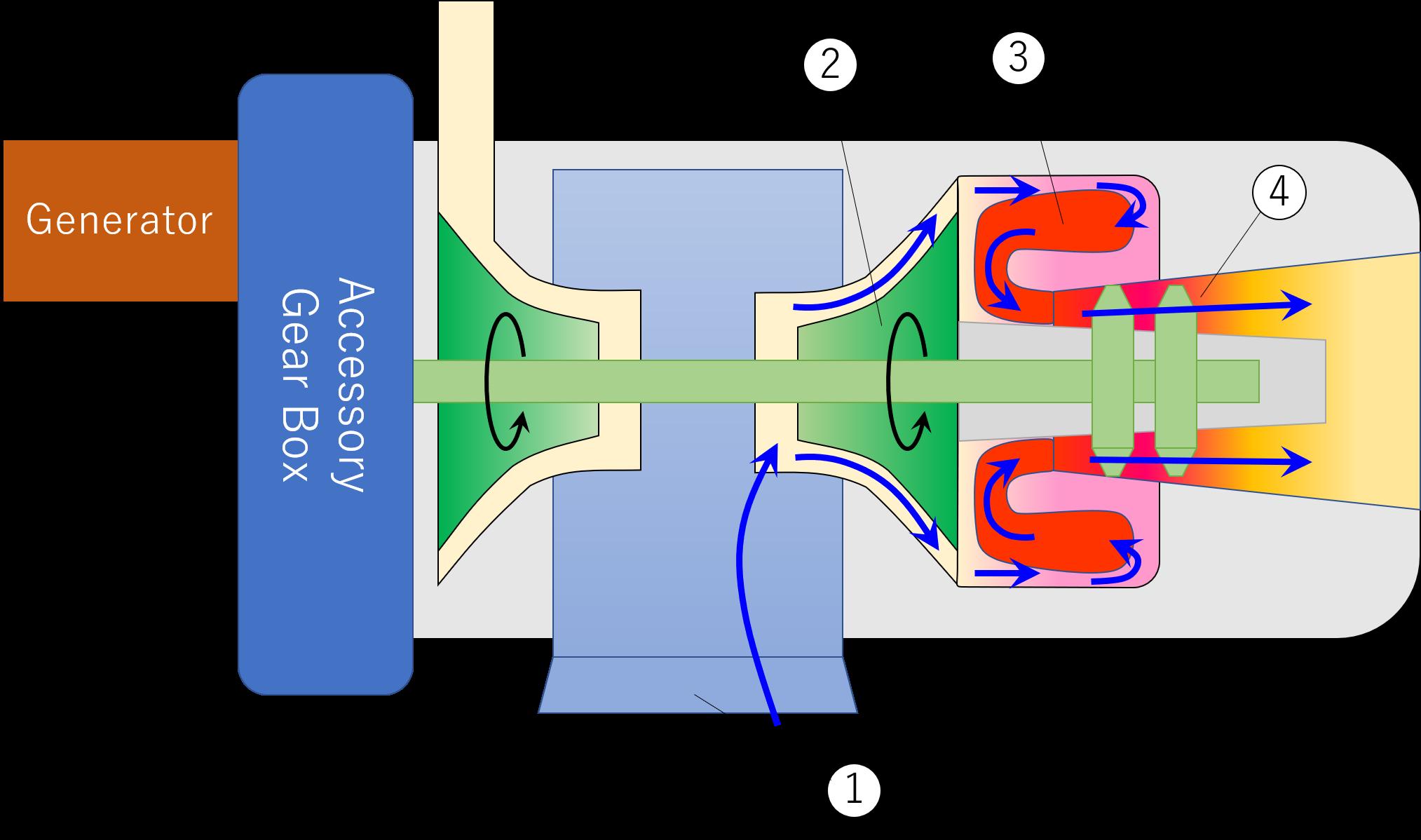 APUの仕組みと作動原理のイメージ